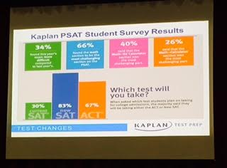 Photo Credit: Mia Ramdayal Based on the Kaplan PSAT survey results, 66% of students found the maths section to be the most challenging section on the new PSAT.