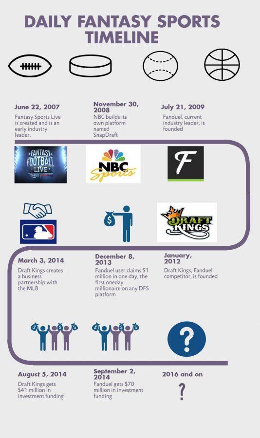 DFST Timeline