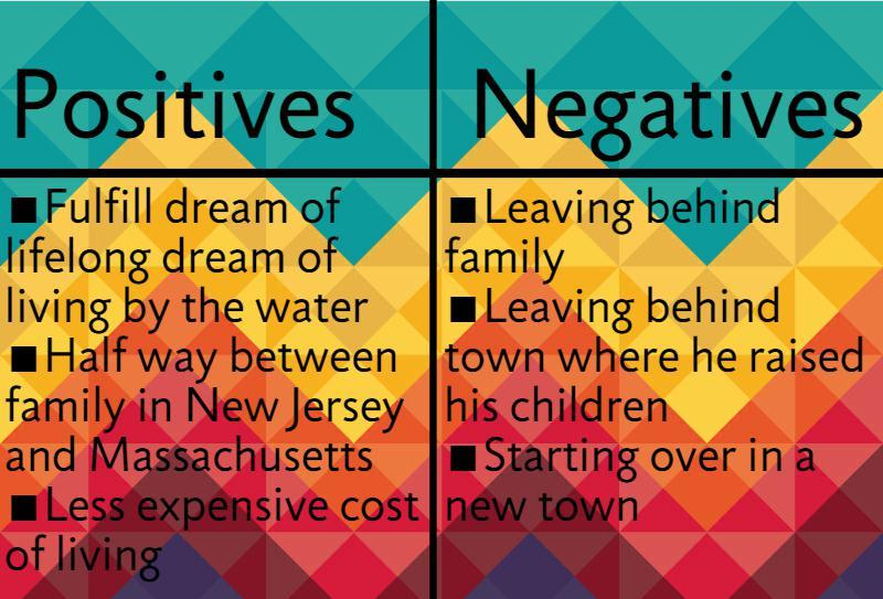 Positives vs. Negatives