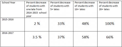 New late policy effective in decreasing tardies
