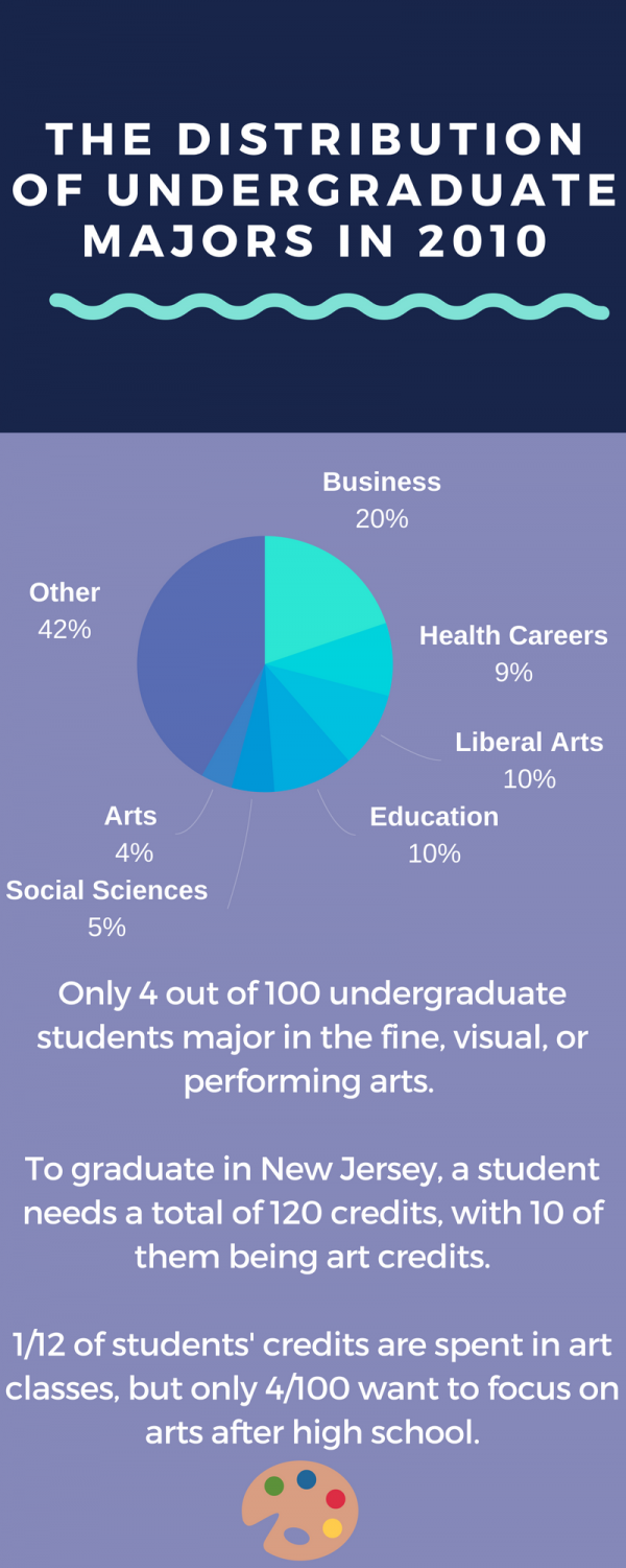 There is only a small minority of people who major in art in college, so it's not reasonable to spend a lot of time in art class during school.