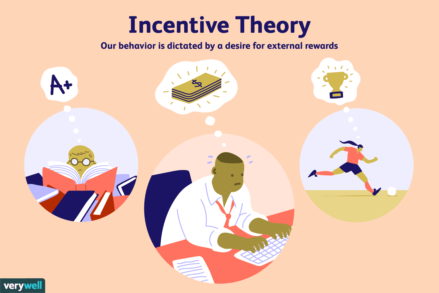 """Here picture represents the Incentive Theory, based the idea that good grades will  successful life. But when it comes to """"good grades good life"""", however that's easier said than done."""