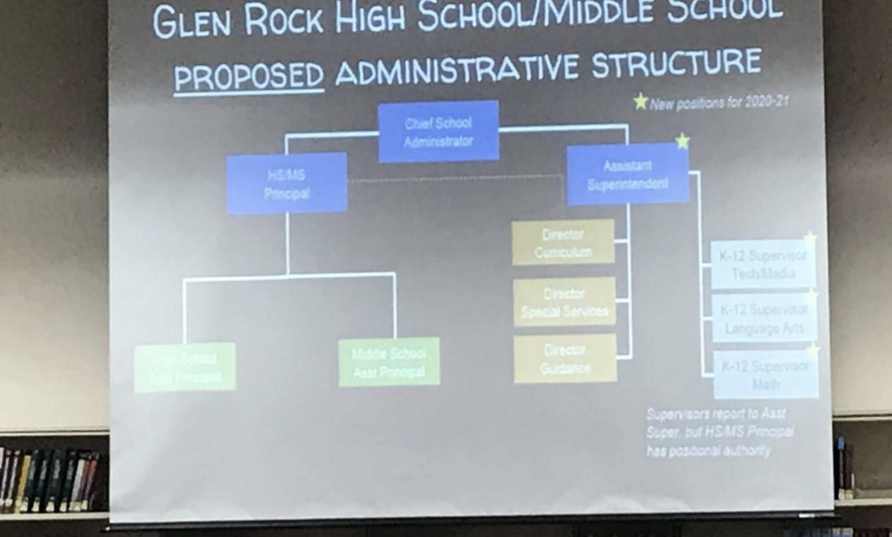 Superintendent Dr. Brett Charleston and the Board of Education propose a  major restructuring of the district administration.  The proposal includes a single principal for the middle and high schools, an assistant superintendent, and three K-12 supervisors.