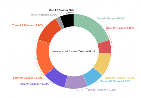 Average number of AP classes a senior has taken throughout their high school career